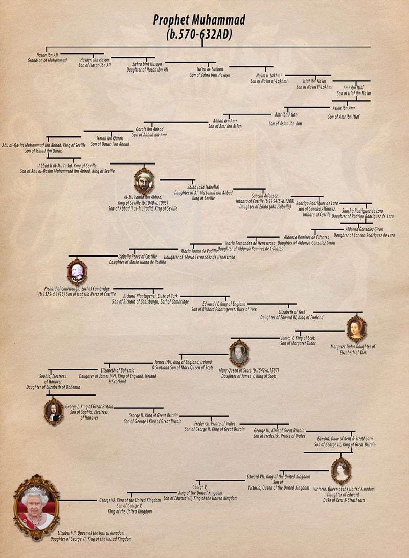 Árbol genealógico: según algunos historiadores, la Reina Reina es descendiente del profeta Mahoma. Descubrieron esto, luego de rastrear su árbol genealógico durante 43 generaciones