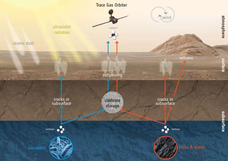 La misión Trace Gas Orbiter buscará huellas de metano en Marte