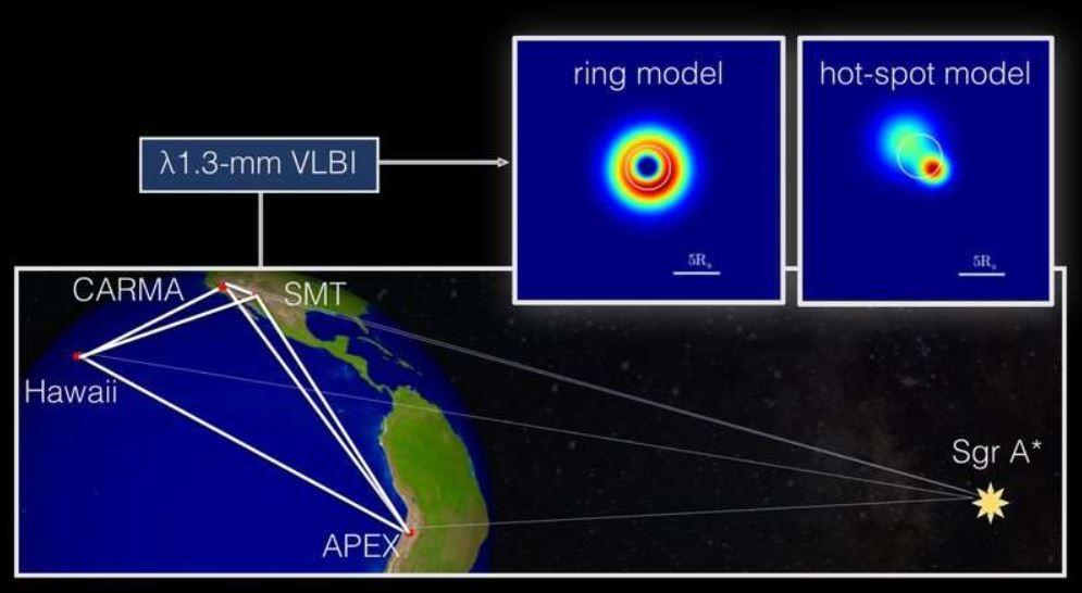 Esquemas del enfoque observacional y modelos potenciales para Sagitario A*