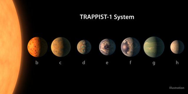 Impresión artística del sistema planetario TRAPPIST-1, en base a los datos disponibles sobre sus tamaños, masas y distancias orbitales