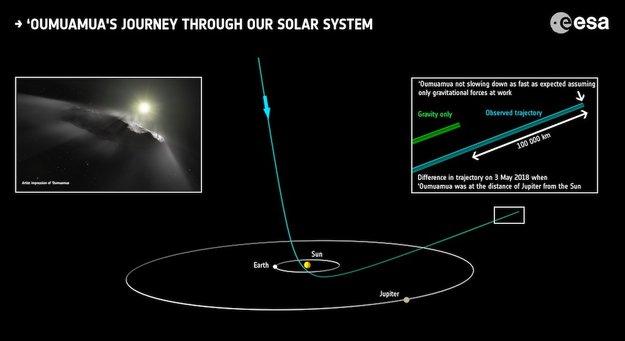 El viaje de Oumuamua a través de nuestro Sistema Solar