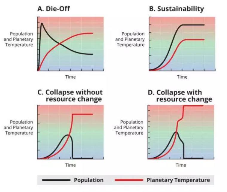 Estos cuatro gráficos muestran los escenarios de supervivencia modelados por los autores del estudio