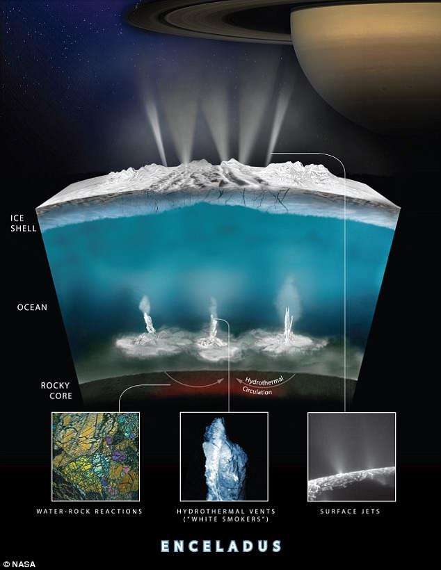 Encélado bombea moléculas orgánicas desde su océano subsuperficial líquido, según muestran las lecturas de una sonda de la NASA. Las moléculas se expulsan a través de chorros de superficie y respiraderos hidrotérmicos