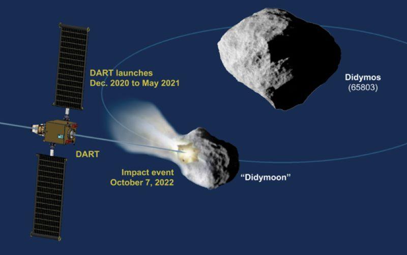 El esquema de la misión DART muestra el impacto en el del asteroide (65803) Didymos. Las observaciones posteriores al impacto de los telescopios ópticos basados en la Tierra y el radar planetario, a su vez, medirían el cambio en la órbita de la luna sobre el cuerpo principal