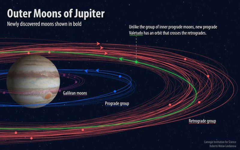 Las nuevas lunas de Júpiter se muestran resaltadas en negrita