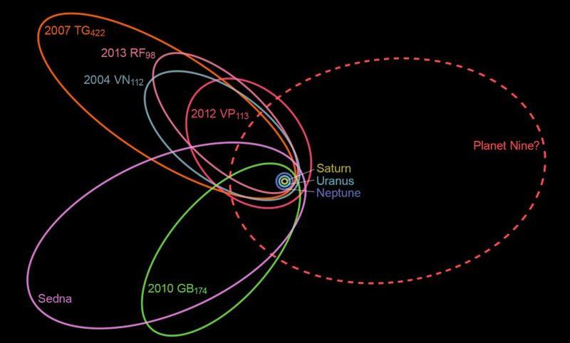 Posible órbita del «Planeta X» o «Planeta Nueve».