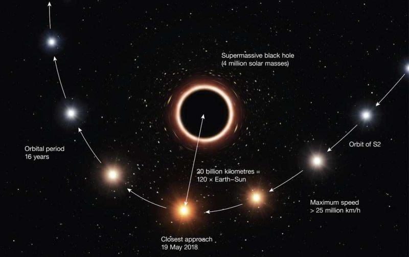 Representación artística que muestra el camino de S2 a medida que pasa cerca del agujero negro supermasivo. El efecto de color y el tamaño de los objetos se han exagerado para mayor claridad