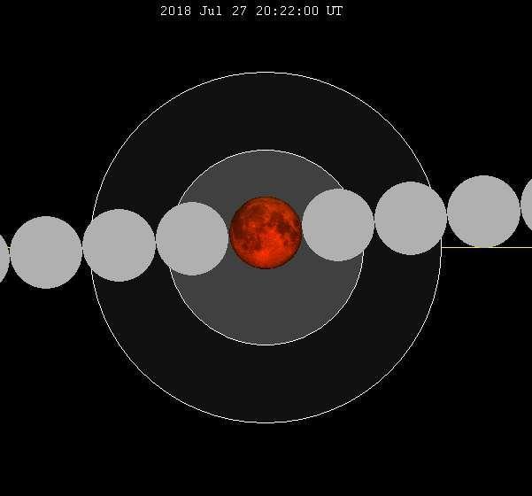 La Luna pasará casi directamente a través del centro de la umbra.