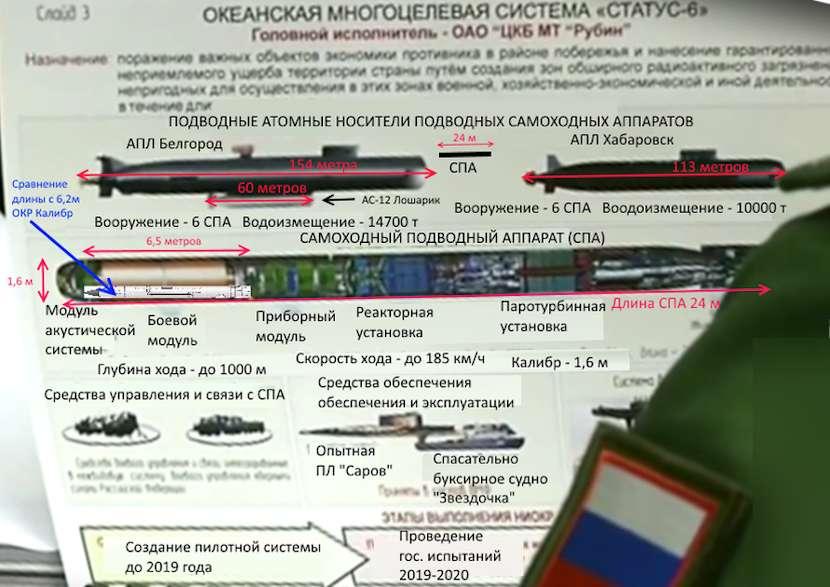 Un diagrama del arma nuclear nuclear submarina autónoma llamada «la máquina del día del juicio final» de Rusia.