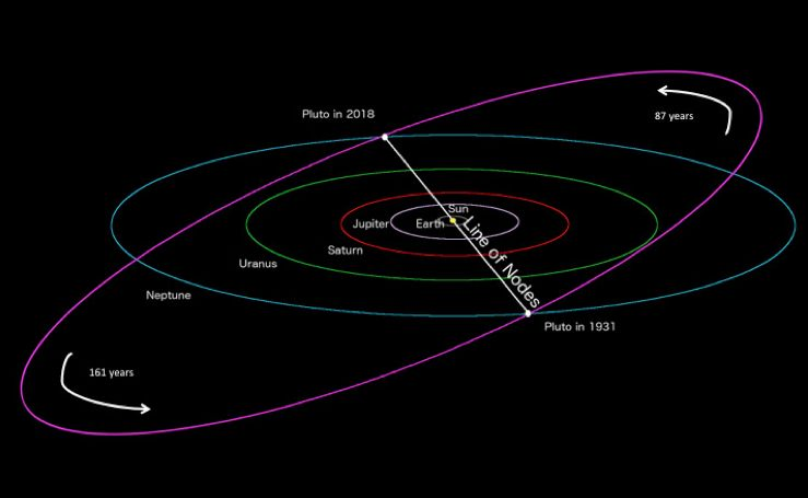 La línea de nodos es la intersección entre el plano orbital de Plutón (púrpura) y el de la Tierra (blanco). Debido a que la órbita de Plutón está significativamente inclinada con respecto al plano de la eclíptica, los cruces de nodo son raros, y debido a que la órbita de Plutón es excéntrica, ocurren en intervalos de 87 y 161 años