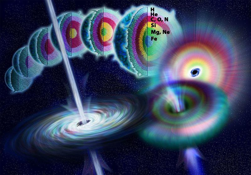Ilustración artística que muestra la vida de una estrella masiva y cómo la fusión nuclear convierte elementos más ligeros en otros más pesados. Cuando la fusión ya no genera suficiente presión para contrarrestar la gravedad, la estrella colapsa rápidamente para formar un agujero negro. Teóricamente, la energía puede ser liberada durante el colapso a lo largo del eje de rotación para formar un estallido de rayos gamma