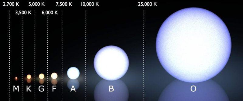 En la imagen se muestra el sistema de clasificación espectral Morgan-Keenan (moderno), con el rango de temperatura de cada clase de estrella en kelvin. La mayoría de las estrellas de hoy en día son estrellas clase M, con solo 1 estrella O o clase B conocida dentro de los 25 parsecs. Nuestro Sol es una estrella de clase G.