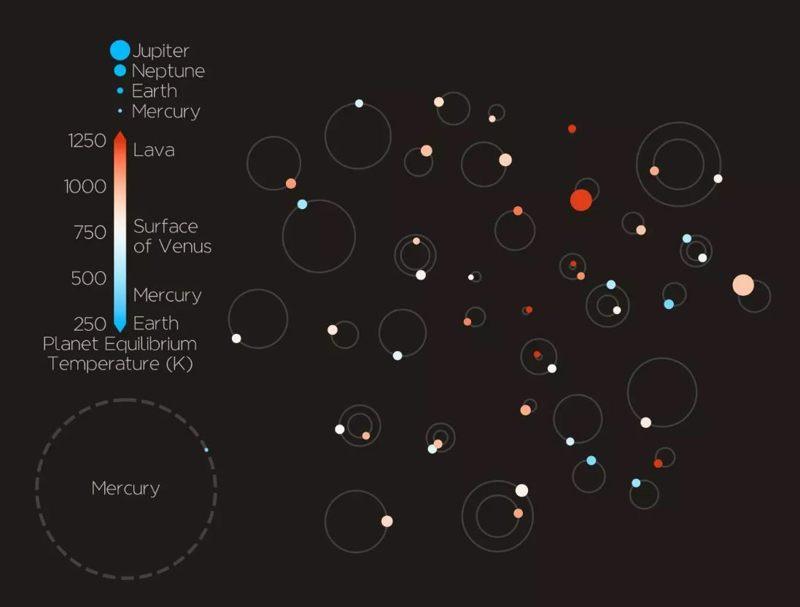 Los 44 exoplanetas confirmados y su clase de tamaño aproximado, órbitas y temperaturas de la superficie