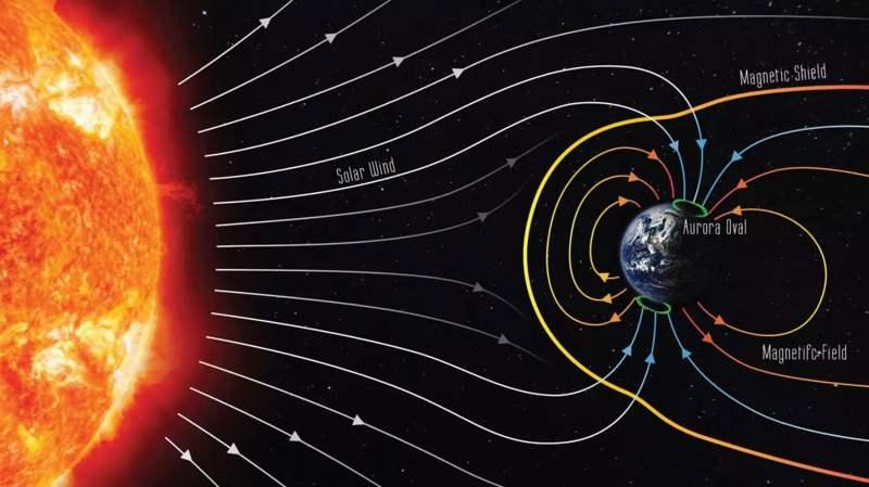 En esta imagen se puede ver el viento solar y un campo geomagnético simplificado con la dirección actual del campo