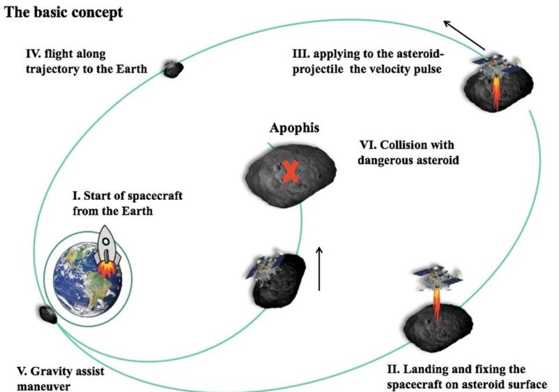 Un diagrama que muestra cómo funcionaría la estrategia de deflexión billar con asteroides