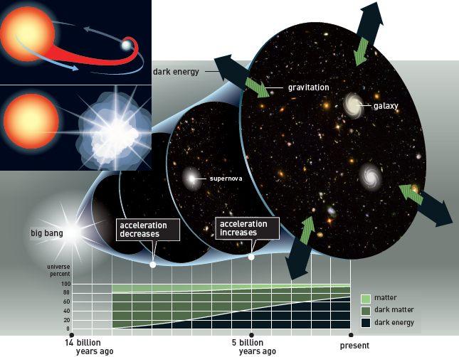 El Nobel de Física del año 2011 fue entregado a los científicos que descubrieron la expansión acelerada del universo.