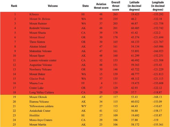 Lista de volcanes amenazante, según su nivel de riesgo