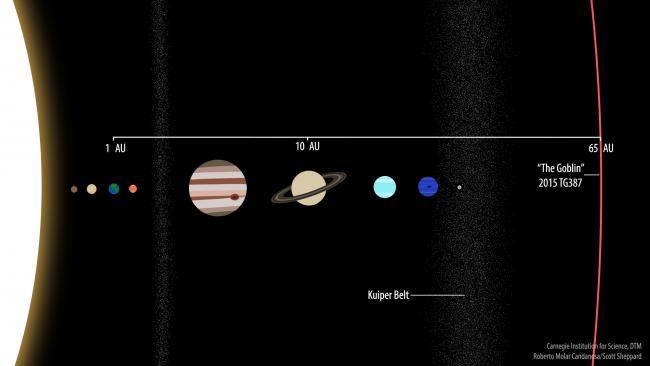 Una comparación del planeta enano TG387 2015 ubicado a 65 UA con respecto los planetas conocidos del Sistema Solar