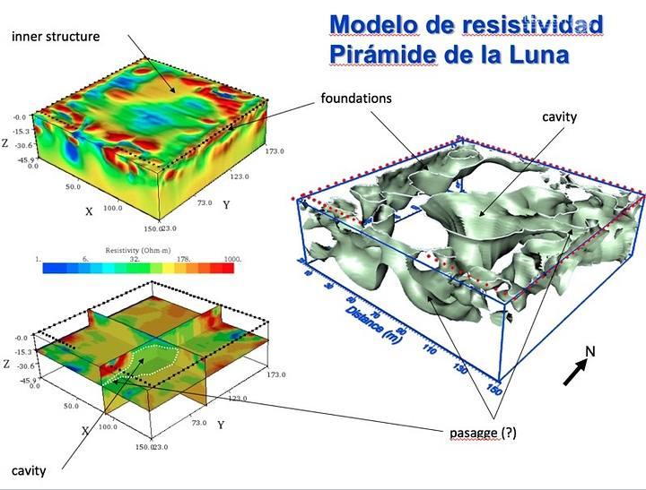 Modelos generados por estudio de resistividad, subsuelo de la Pirámide de la Luna