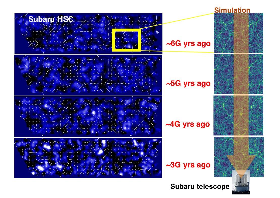 Mapa tridimensional de una parte observada por la Hyper-Suprime Cam. Panel izquierdo: se observa la cantidad de materia oscura (las partes más brillantes). Panel derecho: simulación del viaje de la luz en distintas eras hasta alcanzar el lente del telescopio Subaru.