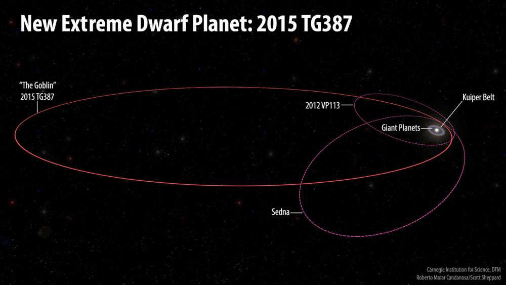 Órbita del planeta enano extremo 2015 TG387 y otros objetos transneptunianos