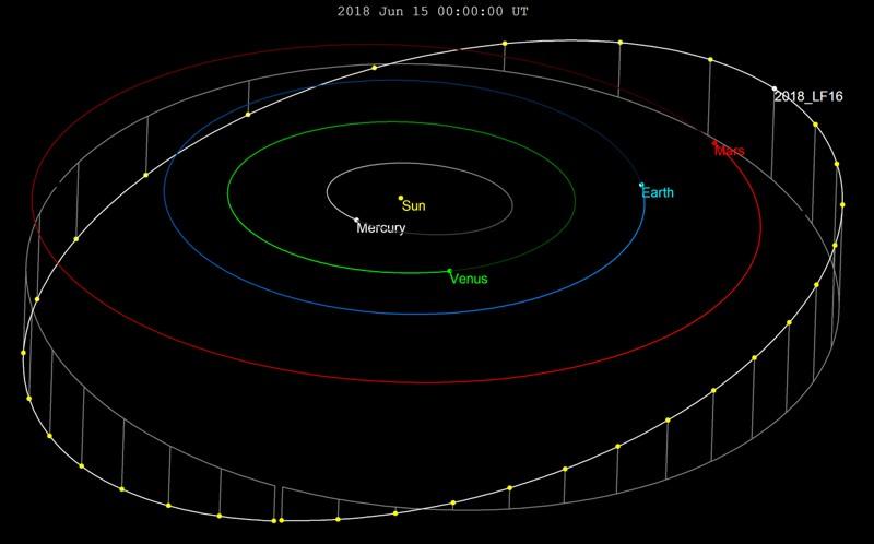 Órbita del asteroide 2018 LF16