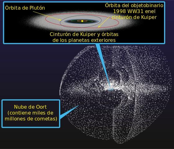 Representación de la Nube de Oort