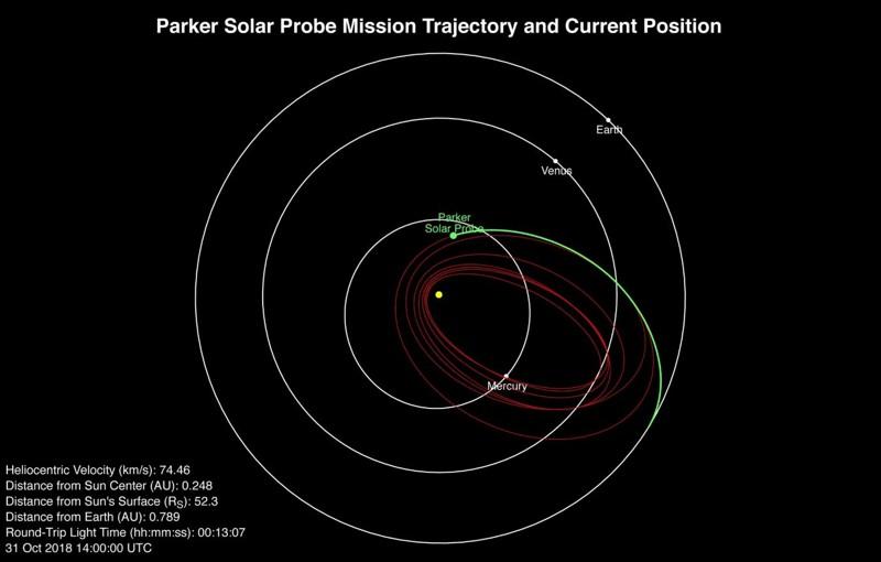 Un diagrama orbital del progreso de Parker Solar Probe hasta la fecha y el camino planificado de la nave espacial