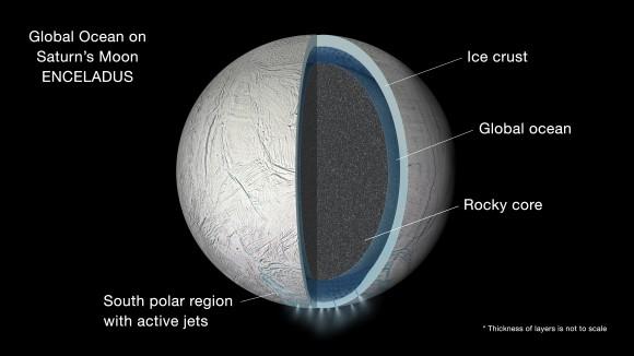 Océano bajo la superficie helada de Encélado