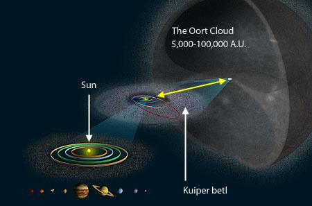 Ilustración comparativa de la Nube de Oort, el cinturón de Kuiper y el Sistema Solar