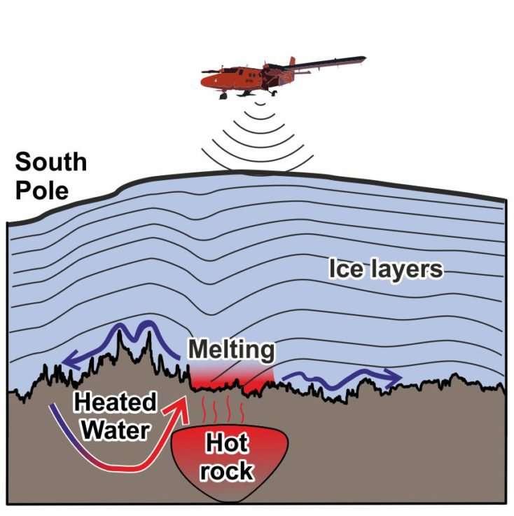 Este gráfico muestra como un avión utilizando un radar aéreo mapea la capa de hielo y el lecho de roca para detectar el «hotspot»