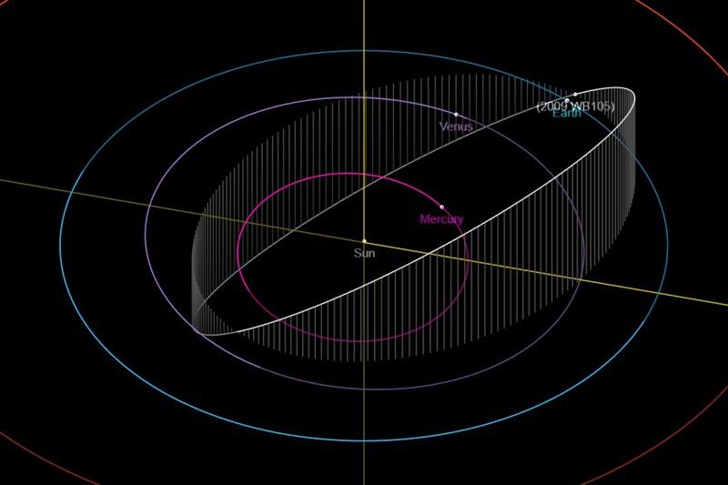 Trayectoria del asteroide 2009 WB105