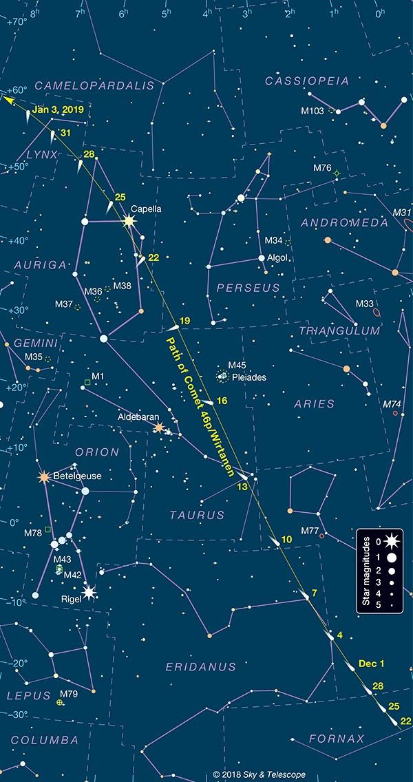 El recorrido del cometa 46P/Wirtanen en diciembre de 2018. Los números marcan las fechas en que el cometa aparecerá en esos lugares. La tabla está establecida para América del Norte, pero los observadores del Hemisferio Sur verán al cometa contra estas mismas estrellas, aproximadamente, en estas fechas