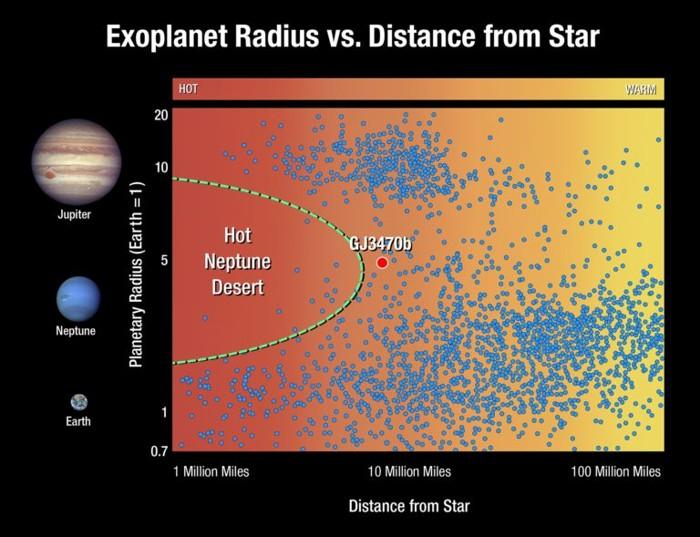 Este gráfico traza exoplanetas en función de su tamaño y la distancia de su estrella. Cada punto representa un exoplaneta. Los planetas del tamaño de Júpiter (ubicados en la parte superior del gráfico) y los planetas del tamaño de la Tierra y las llamadas súper-Tierras (en la parte inferior) se encuentran cerca y lejos de su estrella. Pero los planetas del tamaño de Neptuno (en el centro de la trama) son escasos cerca de su estrella