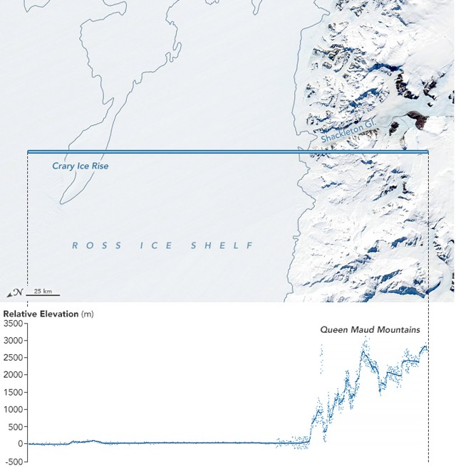 El ICESat-2 de la NASA mide los cambios en la elevación con tal precisión que puede ayudar a los científicos a distinguir entre el hielo marino delgado y grueso. También puede ver las grietas entre los témpanos de hielo