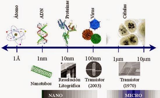 Imagen de una nanoescala