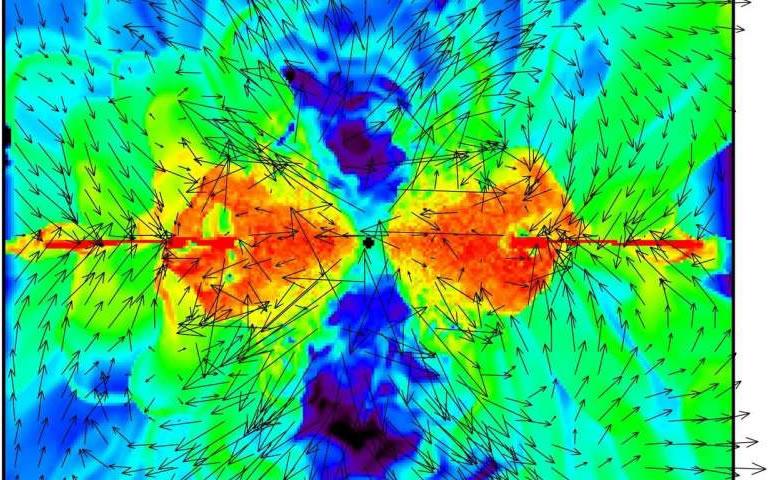 Sección transversal del gas alrededor de un agujero negro supermasivo simulado con la supercomputadora ATERUI de NAOJ. Los diferentes colores representan la densidad del gas y las flechas muestran el movimiento del gas. Muestra claramente los tres componentes gaseosos que forman la estructura «donut»