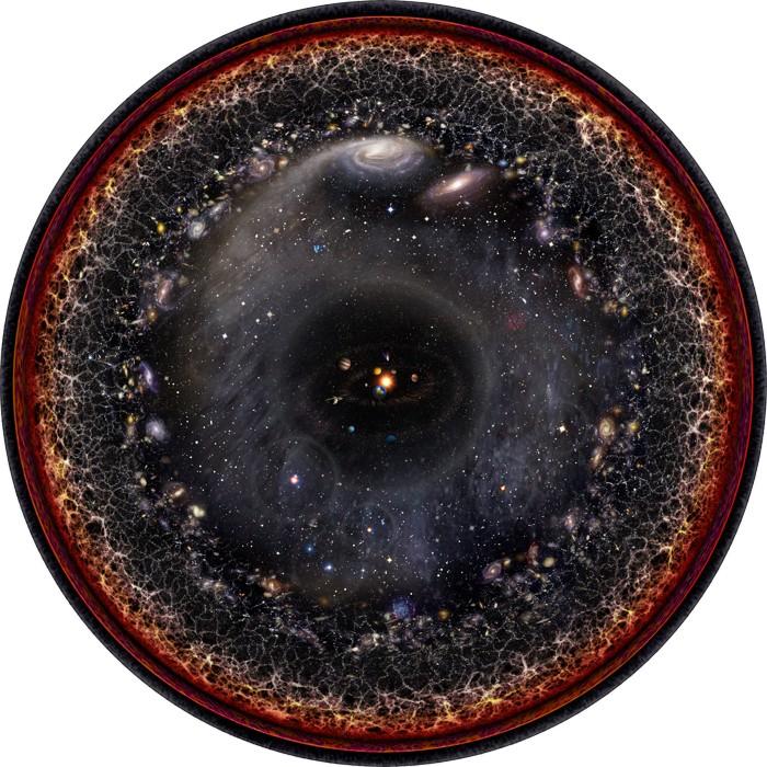 Ilustración a escala logarítmica del universo observable con el Sistema Solar en el centro, los planetas interiores, el cinturón de asteroides, los planetas exteriores, el cinturón de Kuiper, la nube de Oort, Alfa Centauri, el brazo de Perseus, la Vía Láctea, Andrómeda y las galaxias cercanas, la telaraña cósmica de cúmulos galácticos, la radiación de fondo de microondas y el plasma invisible del Big Bang en el borde
