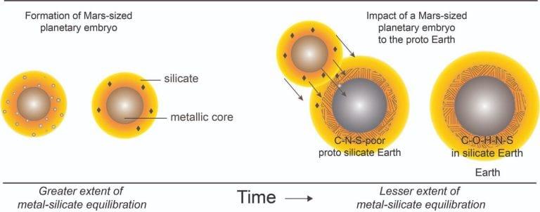 Un esquema que representa la formación de un planeta del tamaño de Marte (izquierda) y su diferenciación en un cuerpo con un núcleo metálico y un depósito de silicato suprayacente. El núcleo rico en azufre expulsa carbono, produciendo silicato con una alta proporción de carbono a nitrógeno. La colisión en forma de luna de un planeta de este tipo con la Tierra en crecimiento (derecha) puede explicar la abundancia de la Tierra tanto de agua como de los principales elementos esenciales de la vida como el carbono, el nitrógeno y el azufre, así como la similitud geoquímica entre la Tierra y la Luna
