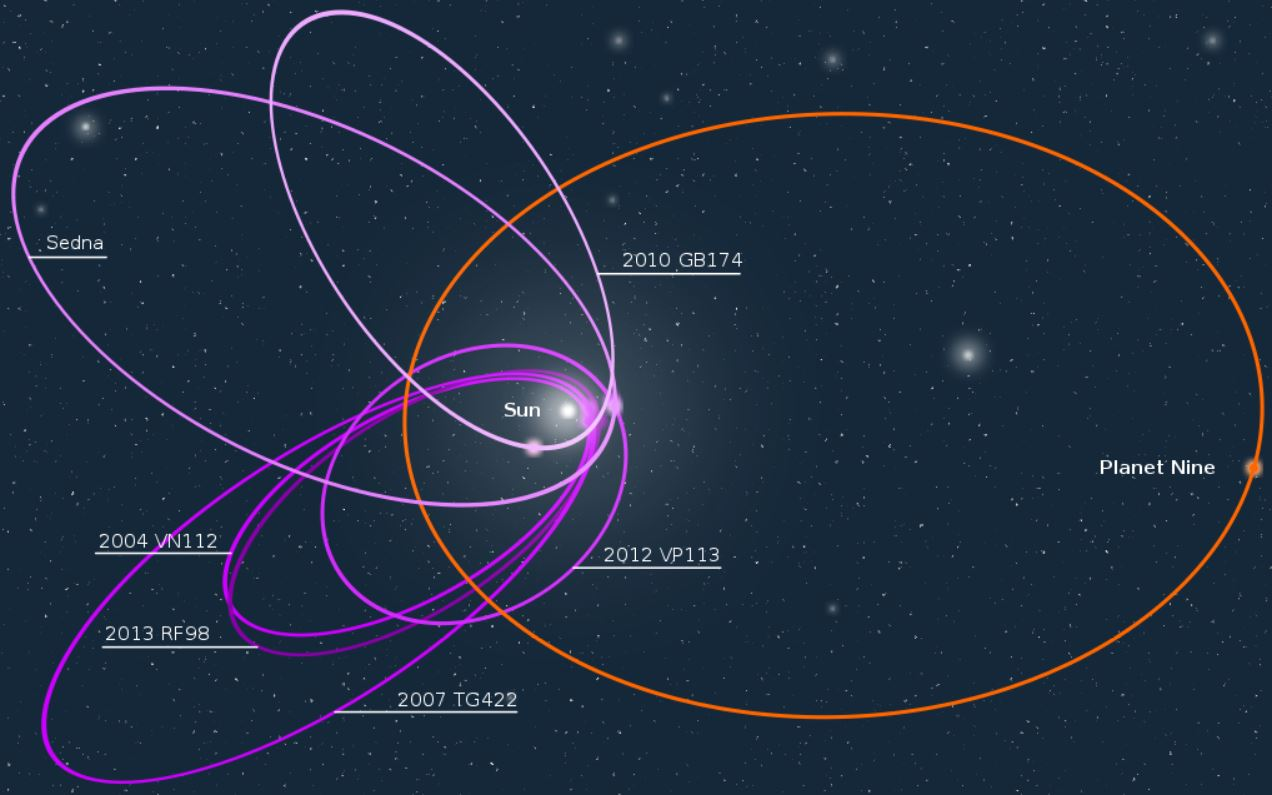 Las órbitas inusualmente espaciadas de seis de los objetos más distantes en el Cinturón de Kuiper indican la existencia de un noveno planeta cuya gravedad afecta estos movimientos