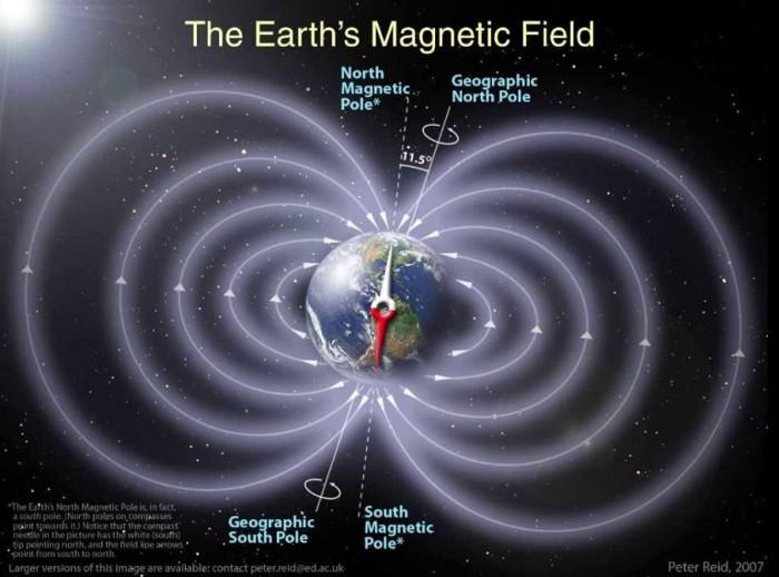 Ilustración del campo magnético de la Tierra