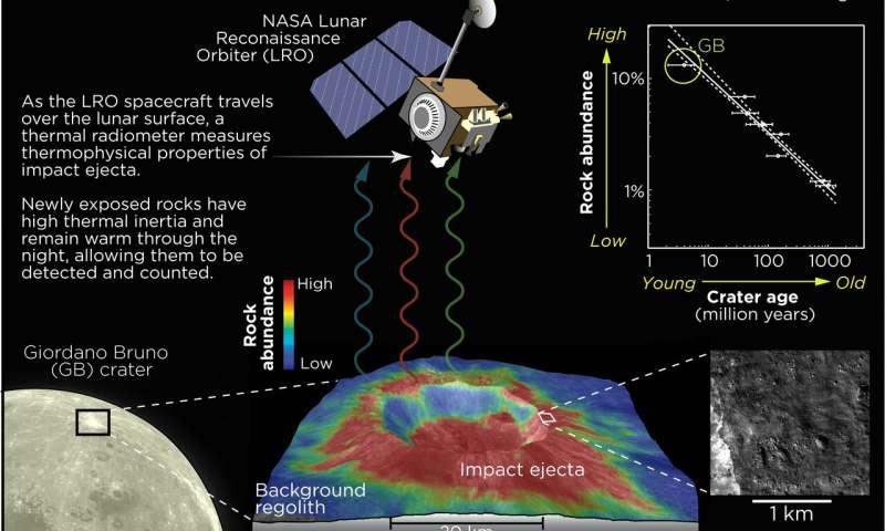 Datos de impactos en la Luna
