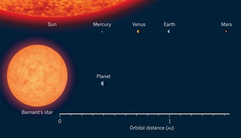 Comparación en distancias a su estrella entre nuestro Sistema Solar y el Sistema del planeta «Estrella de Barnard b»