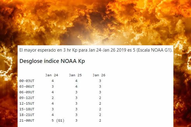 La tormenta solar golpeará la Tierra los días 24, 25 y 26 de enero. En la imagen puede verse el nivel de intensidad y las horas indicadas por la NOAA