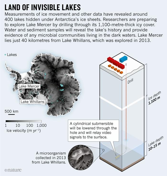 Representación de la perforación realizada en la Antártida para alcanzar el lago subglacial Mercer ubicada a más de 1 kilómetro de profundidad