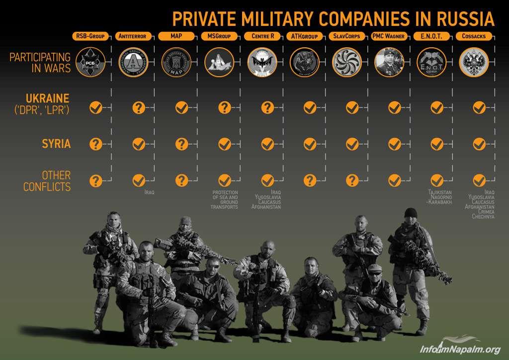 Un gráfico que muestra varias empresas militares privadas rusas, incluyendo a Wagner, así como a las organizaciones de cosacos, todas las cuales tienen vínculos con el gobierno ruso y han estado involucradas en numerosos conflictos de poder
