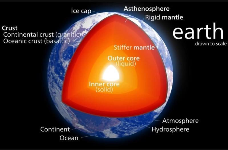 Modelo del interior de la tierra