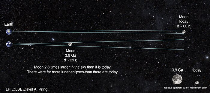 La Luna estaba mucho más cerca de la Tierra que en la actualidad cuando se produjo el fragmento de roca y se expulsó de la Tierra a la Luna en un evento de gran impacto