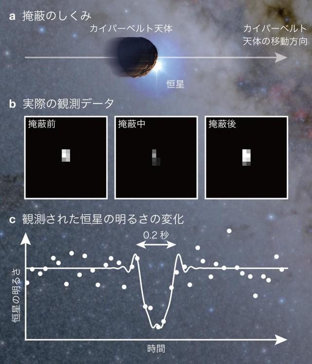El objeto pequeño tiene un radio de 1.3 km, y fue descubierto usando el método de «ocultación», tal como lo hacen con los exoplanetas