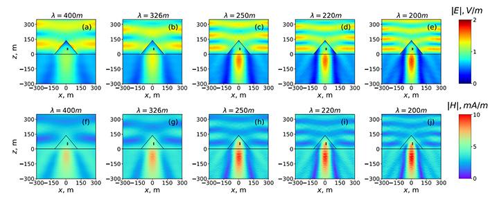 Propagación de ondas electromagnéticas dentro de la pirámide de Keops, con diferentes longitudes de onda (entre 200 y 400 metros). El rectángulo negro central es la Cámara del Rey